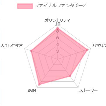 ファイナルファンタジー2のレーダーチャート