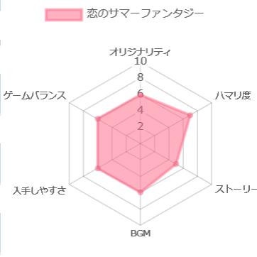 恋のサマーファンタジー ~in 宮崎シーガイアの評価