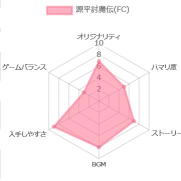 源平討魔伝 ファミコン版評価チャート