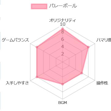 バレーボール(ファミコン)の評価