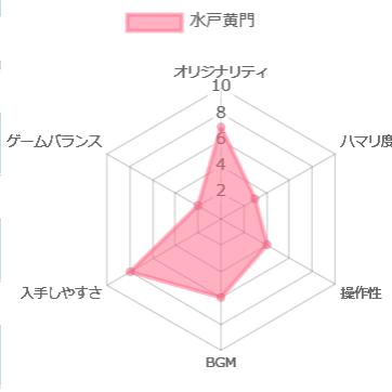 水戸黄門 ファミコンの評価チャート