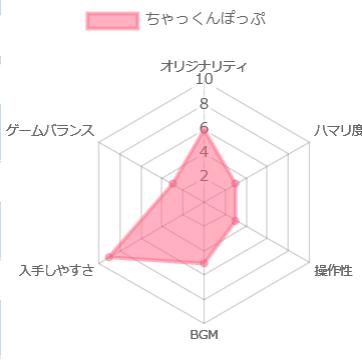 ちゃっくんぽっぷの評価チャート